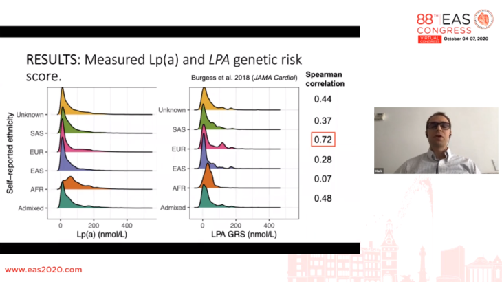 Report || Late breaker 2 – Clinical Utility of LPA Genetic Characterization
